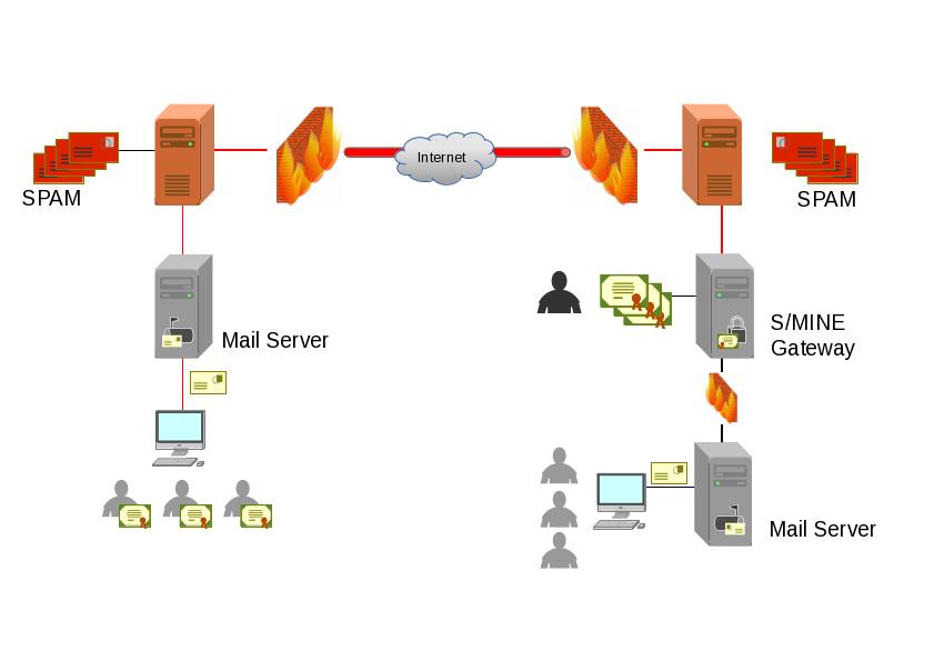 S/MINE Gateway