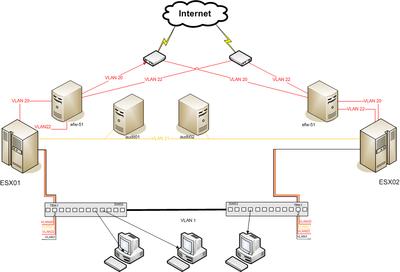 Beispiel Netzwerk